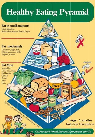 Healthy Living Food Diet In Australia