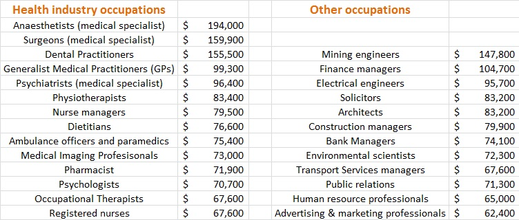How Much Money Do Health Professionals Earn