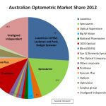 Australian optometric market share 2012