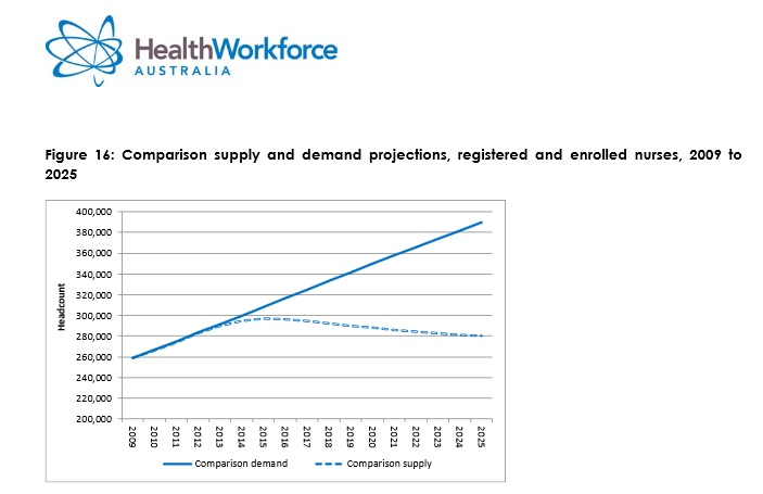 marginal analysis of nursing shortage 29102012 nursing shortage and nursing turnover  the two tools are supply and demand and marginal analysis how the nursing shortage can affect the economy will.