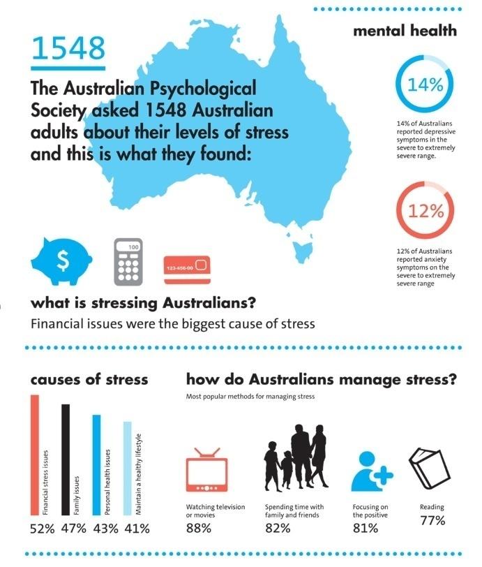 mental health psychology stress