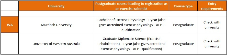 Kinesiology And Exercise Science what subjects are given in college