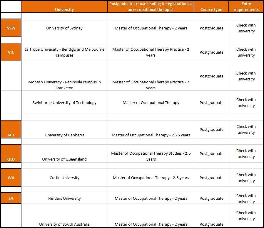 Occupational Therapy college subjects list