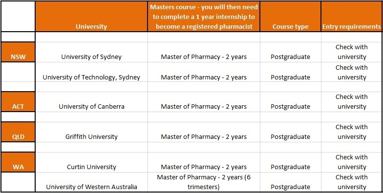 Pharmacy what subjects are there in college