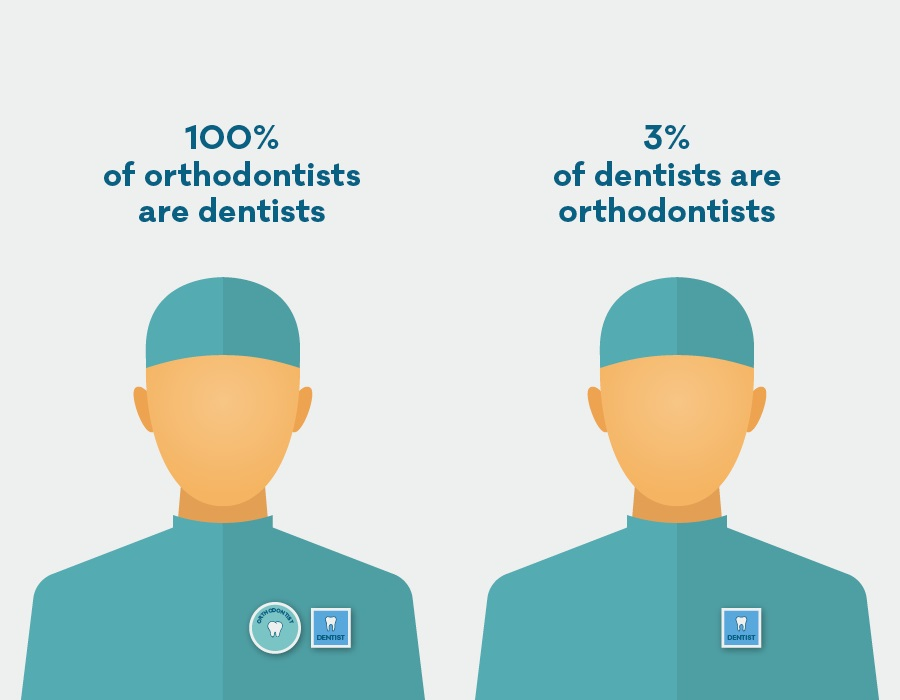 orthodontists-vs-dentists