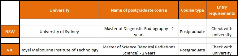 ATAR or OP for medical imaging / radiography courses in