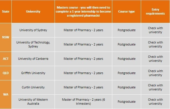 ATAR for pharmacy – your guide to the ATAR for pharmacy